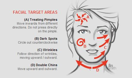 Face Chart How to use Ion Massager
